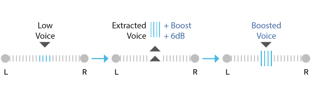 Voice Clarity Dialogs extracted and enhanced