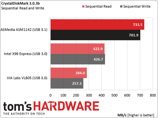 Drivers for MSI X99A TOMAHAWK ASMedia USB 3.0/3.1