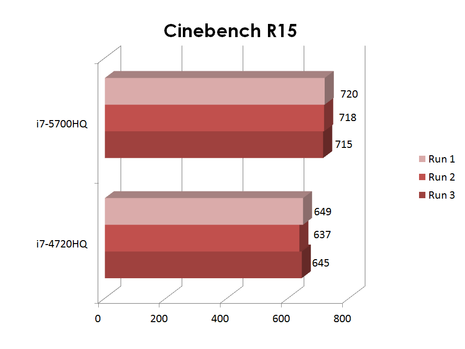 cinebenchtable