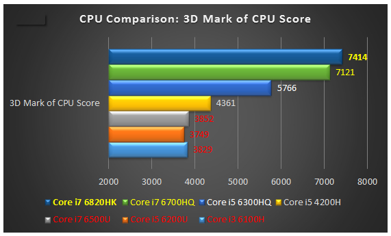 why real gamers choose real quad core i7 i5 but never u series cpu. Black Bedroom Furniture Sets. Home Design Ideas