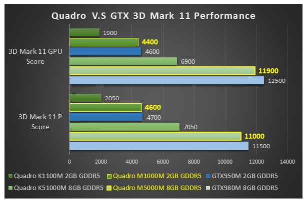 Do You Know New Nvidia Mobile Quadro Graphics Play Games