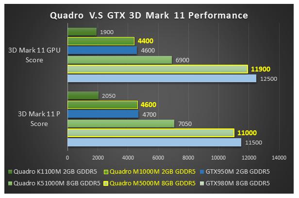 Do You Know? New nVIDIA Mobile Quadro Graphics Play Games ...