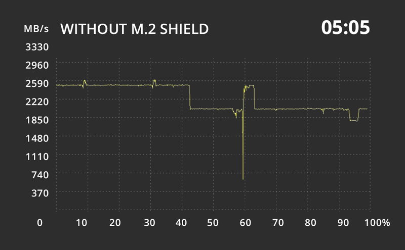 Without M.2 Shield