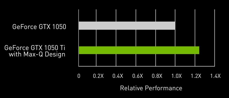 NVIDIA-maxq-table