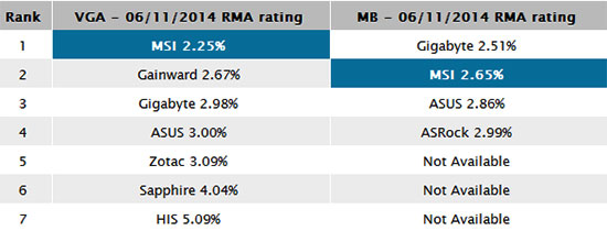 Hardware FR RMA report shows MSI components are the most reliable