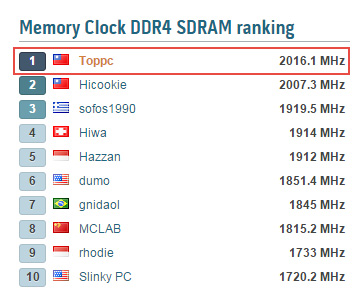 MSI X99 motherboard achieves worlds' fastest DDR4 memory