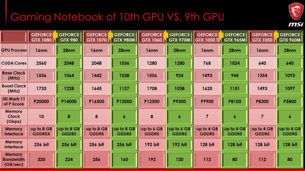 Why GTX10 Graphics Is Far Better than GTX9 Series for Gaming?