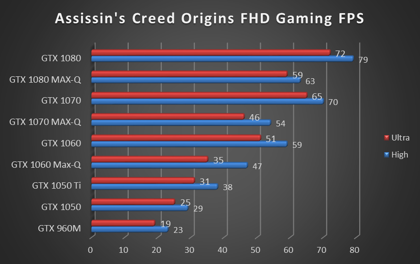 MSI GP62/GL62 of GTX1060 gaming notebooks up to 41% Faster than