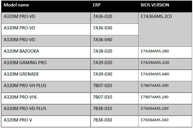 MSI adds latest AMD BIOS Update for MSI AM4 motherboards