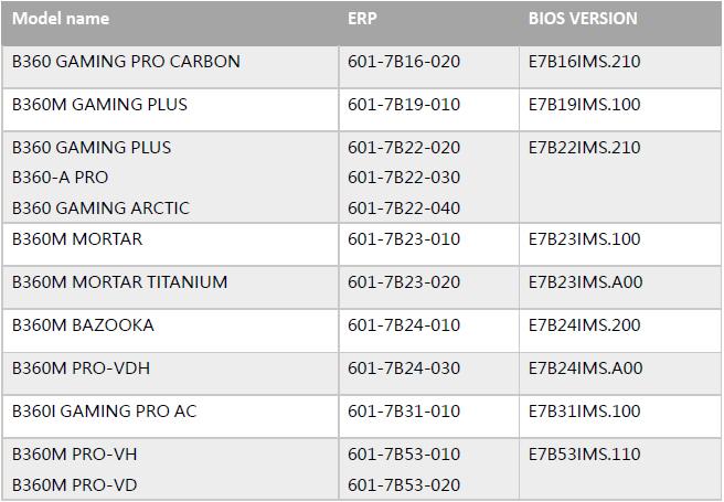 لیست مادربردهای MSI سازگار با پردازنده جدید اینتل CORE I7 8086K