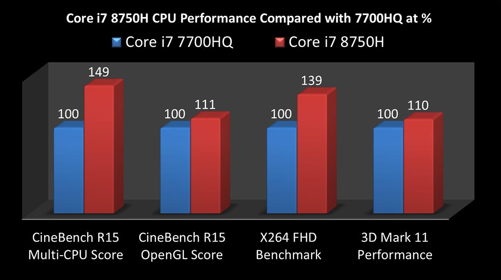 Over 49% Performance Boost of Intel® Core i7 8750H on MSI