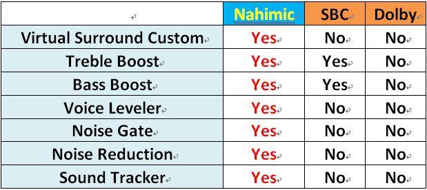 The Advanced 3D Sound Technology - Nahimic 3 Introduction