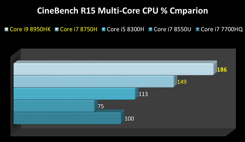 dual core i7 vs quad core i5
