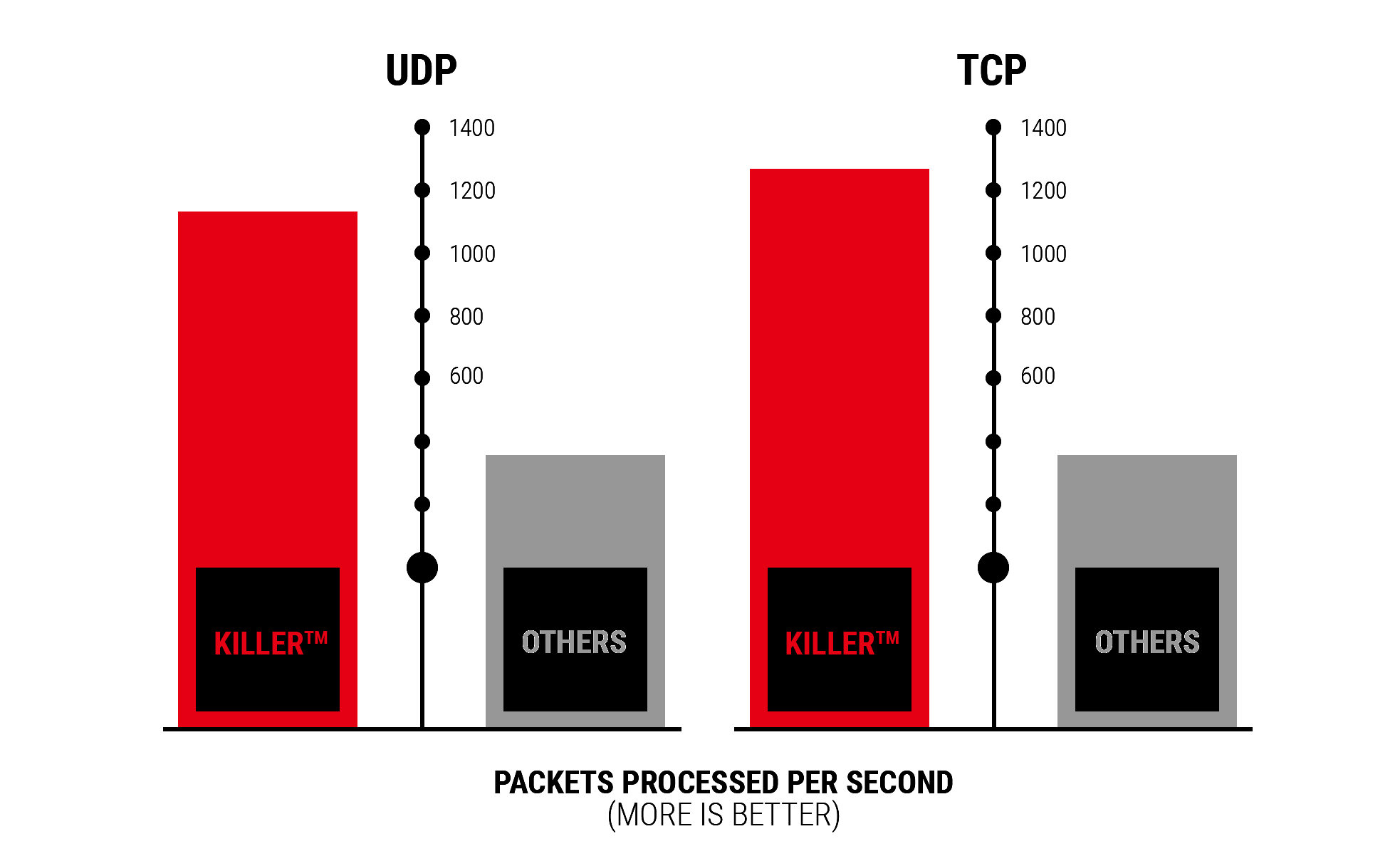 Killer RightChart